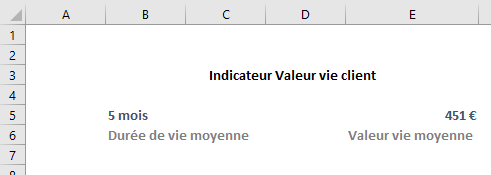 kpi tableau de bord Customer Lifetime Value
