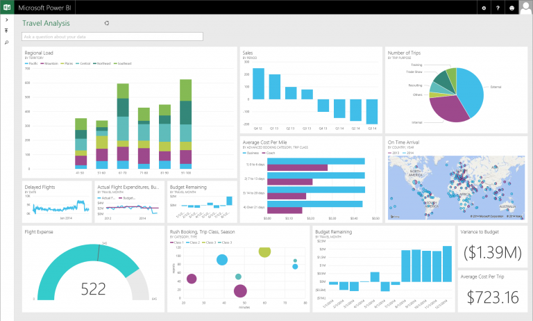tableau de bord power bi