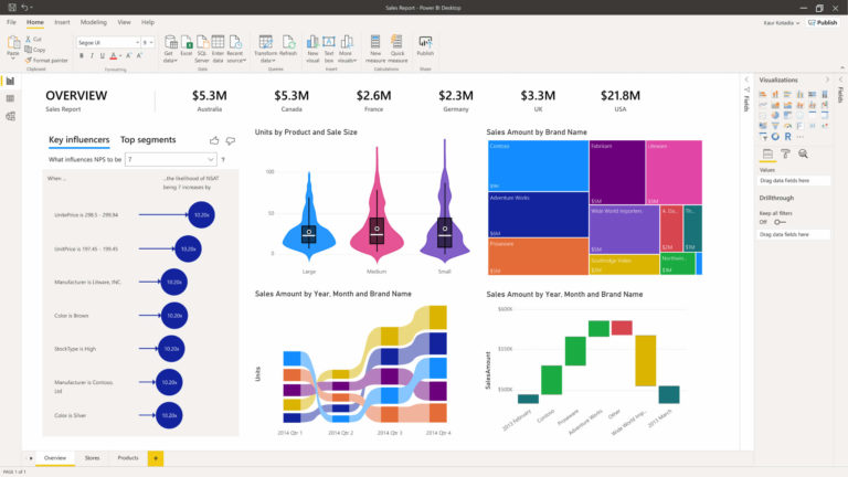 exemple de tableau de bord power bi